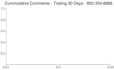Cummulative Comments 800-354-8968