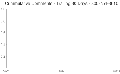 Cummulative Comments 800-754-3610