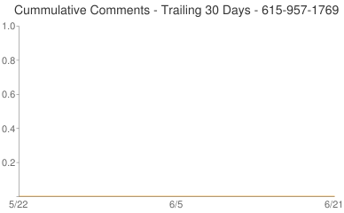 Cummulative Comments 615-957-1769