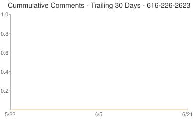 Cummulative Comments 616-226-2623