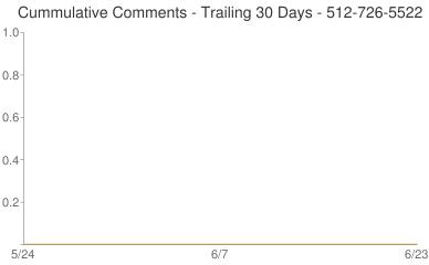 Cummulative Comments 512-726-5522