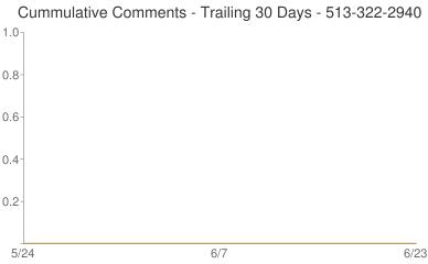 Cummulative Comments 513-322-2940