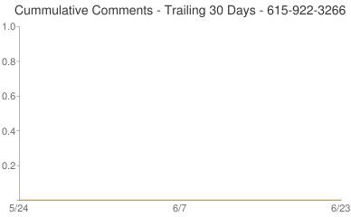 Cummulative Comments 615-922-3266
