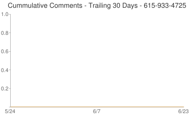 Cummulative Comments 615-933-4725