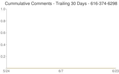 Cummulative Comments 616-374-6298