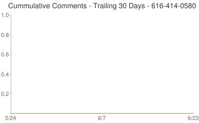 Cummulative Comments 616-414-0580