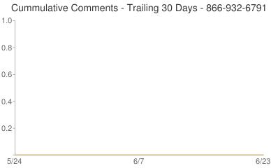 Cummulative Comments 866-932-6791