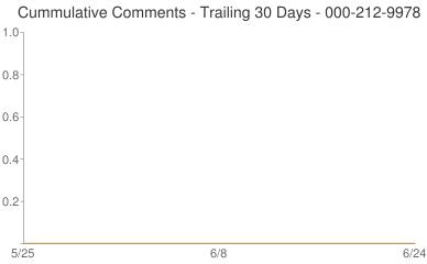 Cummulative Comments 000-212-9978
