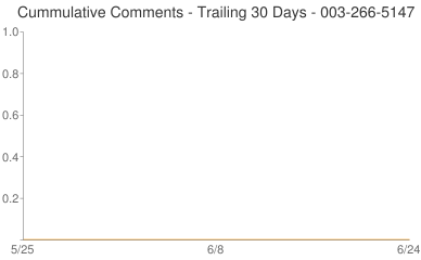Cummulative Comments 003-266-5147