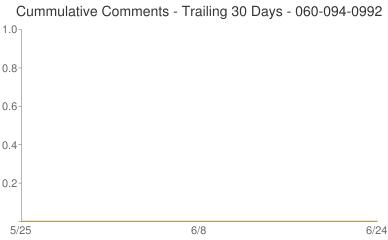 Cummulative Comments 060-094-0992