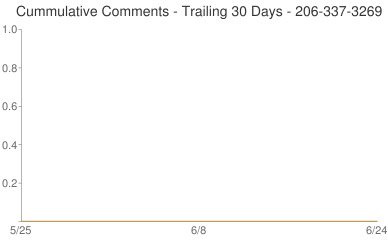 Cummulative Comments 206-337-3269