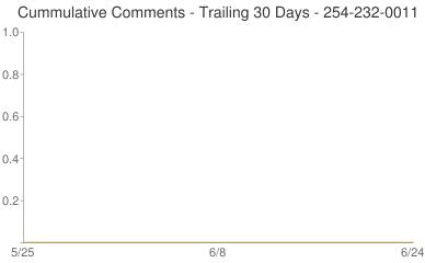 Cummulative Comments 254-232-0011