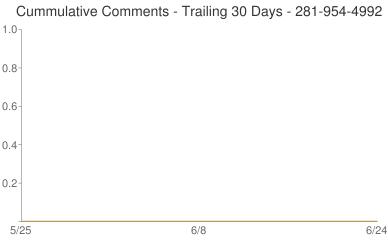 Cummulative Comments 281-954-4992