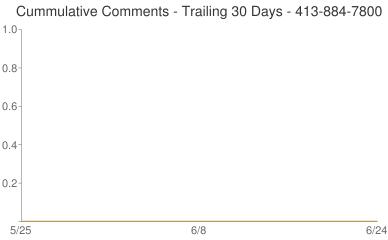 Cummulative Comments 413-884-7800