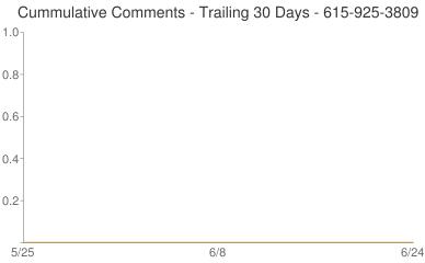 Cummulative Comments 615-925-3809