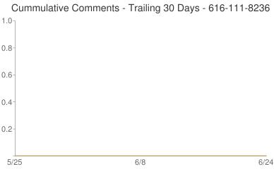 Cummulative Comments 616-111-8236