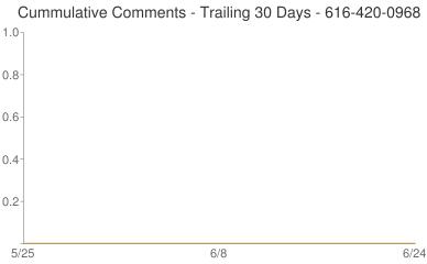 Cummulative Comments 616-420-0968