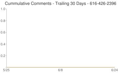 Cummulative Comments 616-426-2396