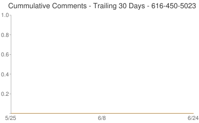 Cummulative Comments 616-450-5023