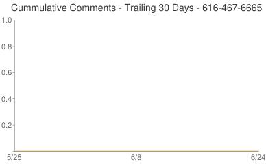 Cummulative Comments 616-467-6665