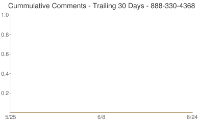 Cummulative Comments 888-330-4368