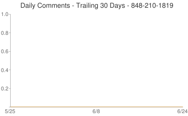Daily Comments 848-210-1819