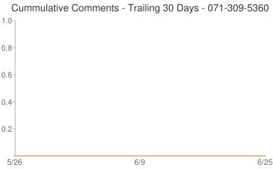 Cummulative Comments 071-309-5360