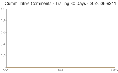 Cummulative Comments 202-506-9211