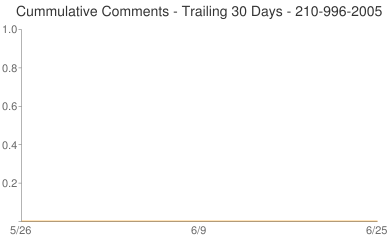 Cummulative Comments 210-996-2005