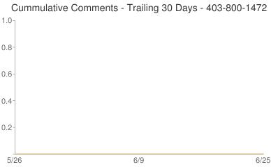 Cummulative Comments 403-800-1472