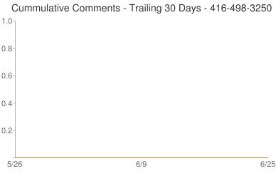 Cummulative Comments 416-498-3250