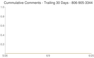 Cummulative Comments 806-905-3344