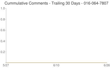 Cummulative Comments 016-064-7807