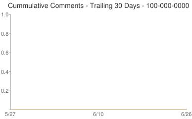 Cummulative Comments 100-000-0000