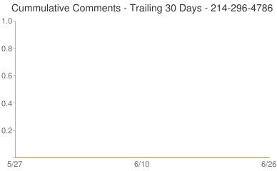 Cummulative Comments 214-296-4786