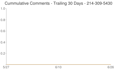 Cummulative Comments 214-309-5430