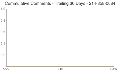 Cummulative Comments 214-358-0084