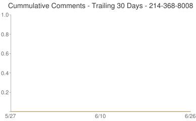 Cummulative Comments 214-368-8008