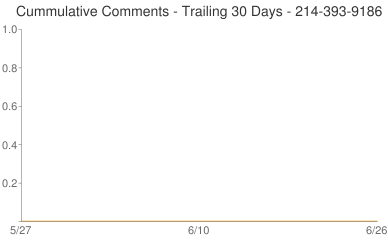 Cummulative Comments 214-393-9186