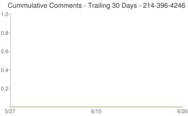 Cummulative Comments 214-396-4246
