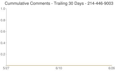 Cummulative Comments 214-446-9003