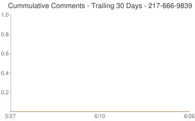 Cummulative Comments 217-666-9839