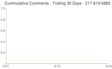 Cummulative Comments 217-819-5883