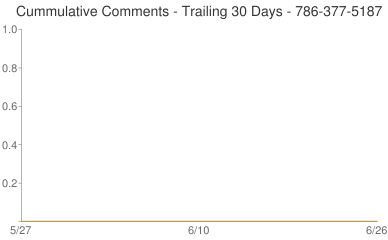 Cummulative Comments 786-377-5187