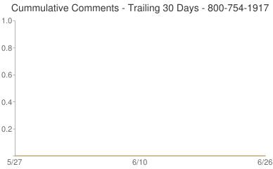 Cummulative Comments 800-754-1917