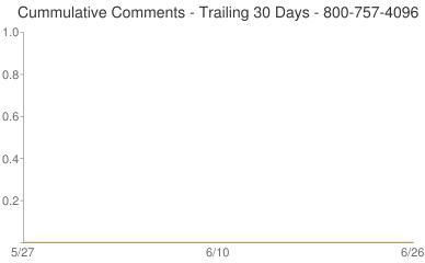 Cummulative Comments 800-757-4096