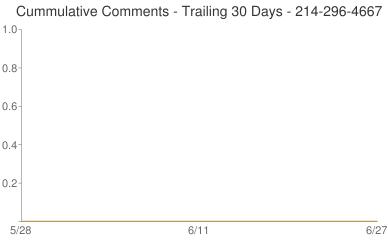 Cummulative Comments 214-296-4667