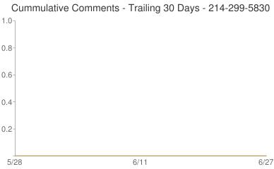 Cummulative Comments 214-299-5830