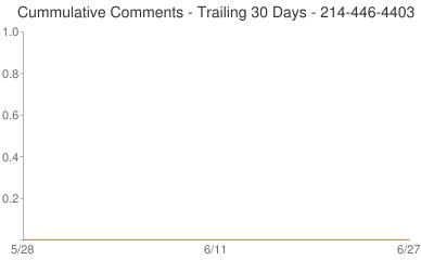 Cummulative Comments 214-446-4403