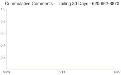 Cummulative Comments 620-662-8870